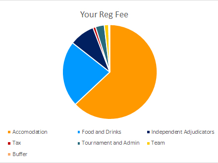 Break Down of Cost Included in Your Rego